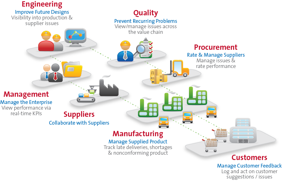 Supplier Quality Management Software Assurx